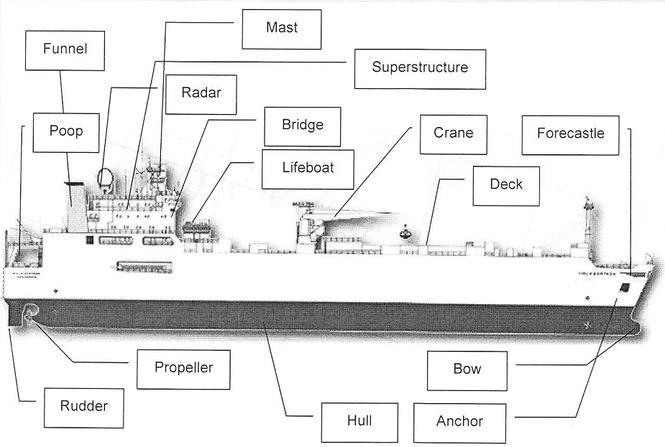 Устройство морского судна на английском