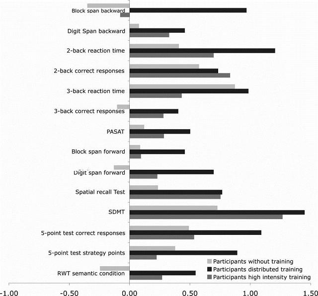 изменения в результатах по различным показателям