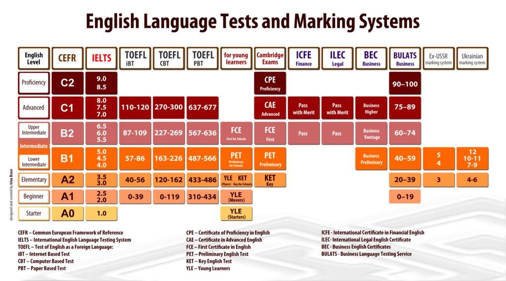 Шкалы оценивания уровней английского языка